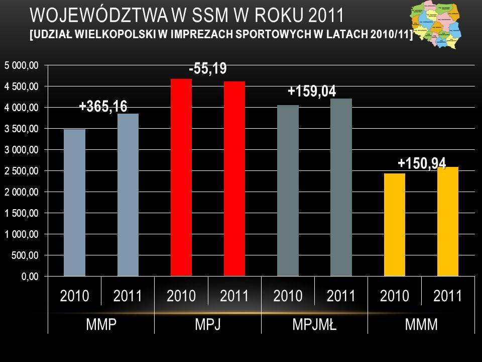 WOJEWÓDZTWA W SSM W Roku 2011 [UDZIAŁ WIELKOPOLSKI W IMPREZACH SPORTOWYCH W LATACH 2010/11]